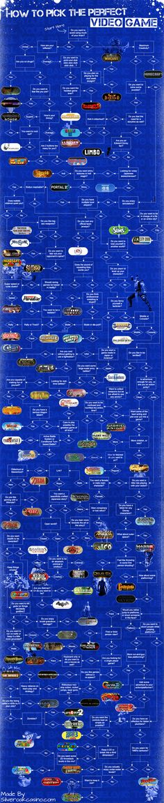 which video game should I play flowchart I got to minecraft, sims & fallout pretty quickly, so fairly accurate :-)