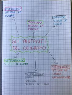 """""""IL MARE"""" GEOGRAFIA CLASSE TERZA Earth Science, Me On A Map, Problem Solving, Social Studies, Geography, Pixel Art, Bullet Journal, Classroom, Coding"""