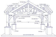 Triple Gabled DIY Pavilion Install a DIY triple gabled timber frame pavilion easy and fast, built to last.Install a DIY triple gabled timber frame pavilion easy and fast, built to last. Timber Pergola, Wooden Pergola, Pergola Patio, Pergola Kits, Pergola Ideas, Cheap Pergola, Landscaping Ideas, Backyard Pavilion, Outdoor Pavilion