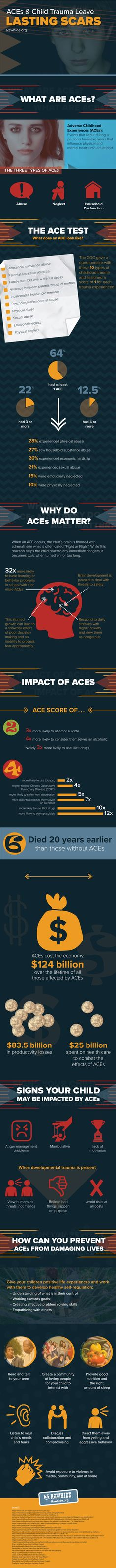Adverse Childhood Experiences or ACEs leave lasting scars on children. Find out more in our #infographic