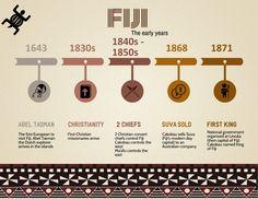 Visit Fiji, One Kings, Infographics, Kai, Channel, British, History, Youtube, Blog