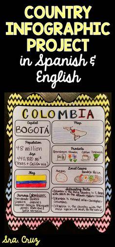Este proyecto enseña hechos sobre Colombia.