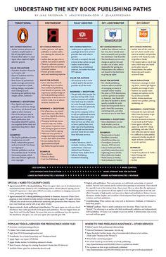 Infográfico: entendendo os caminhos-chave da publicação de livros