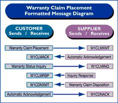 #WarrantyClaim #placement formatted message diagram