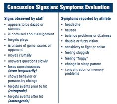 Concussion Signs and Symptoms.jpg (340×304)