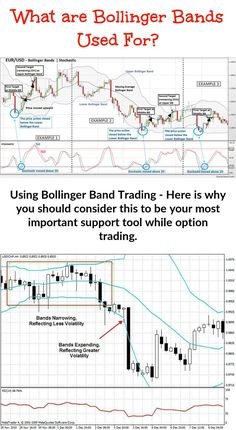 Bollinger Bands are used jointly with a moving average. But short term traders must work with a different moving average to longer term traders. The Bollinger numbers that you need for the bands are . Trading Quotes, Intraday Trading, Online Trading, School Jobs, School Plan, School Ideas, Chandeliers Japonais, Bollinger Bands, Stock Trading Strategies