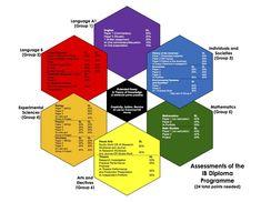 Google Image Result for http://www.academyoftheholycross.org/uploaded/photos/Academics/IB/Hexagon_-_Assesments.jpg