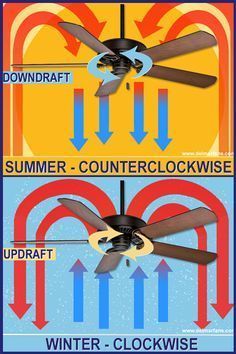 Discover The Correct Fan Direction For Max Comfort And Savings  Http://www.delmarfans.com/educate/basics/what Is The Proper Ceiling Fan  Direction/