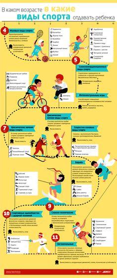 В каком возрасте в какие виды спорта отдавать ребенка. Инфографика | Инфографика | Вопрос-Ответ | Аргументы и Факты
