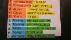 Kids Education, Periodic Table, Language, Teaching, The Originals, School, Doors, Early Education