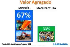 La minería tiene un alto valor agregado | Lampadia