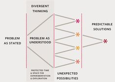 Divergent Thinking.     http://www.mayo.edu/mayo-edu-docs/center-for-innovation-documents/innovating-health-care.pdf