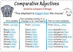 comparatives and superlatives - Buscar con Google