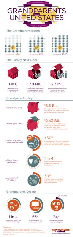 """As the number of grandparents continues to grow in the U.S. so does the impact they make on the lives of their grandchildren. This infographic from Generations United presents just some of the ways grandparents in the United States are """"doing something grand"""" for children and youth. #grandparentsday"""