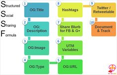 A clear picture of what metadata, microdata needed to optimize content for sharing on Facebook, Twitter, Google +