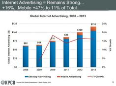 The State of the Internet: Business Lessons from Mary Meeker
