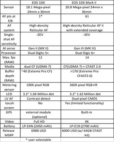 Key differences between EOS 1D X and EOS 1D X Mark II.