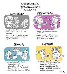 Eri tasoisia koululaisia / Linda Saukko-Raudan hauska TVT-osaamisen arviointi