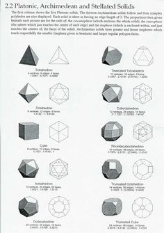 Platonic Solidsand archimedean solids.