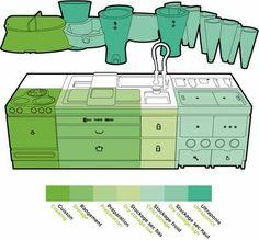 eco kitchen design ideas
