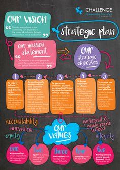 Image result for strategic plan Strategic Leadership, Leadership Coaching, Leadership Development, Leadership Quotes, Life Coaching, Change Leadership, Teamwork Quotes, Leader Quotes, Development Quotes