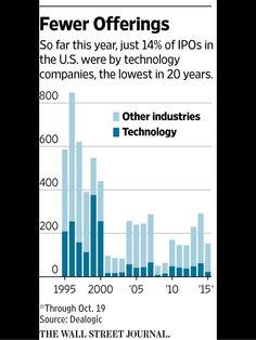 Where have the IPOs gone? Via Wall Street Journal: Term Sheet, Young Entrepreneurs, Wall Street Journal, Bar Chart, Chill, Tech, Feelings, Bar Graphs, Technology