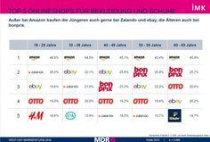 IMK Institut für angewandte Marketing- und Kommunikationsforschung mit der repräsentativen West-Ost-Markenstudie (WOM) 2015 herausgefunden. Für die sechste Auflage der WOM sind auch diesmal 2.000 Verbraucher im Osten und 1.000 aus dem Westen befragt worden.http://etailment.de/news/stories /ueberraschung-Amazon-ist-die-deutsche-Nummer-1-bei-Mode-3702