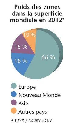 2013SuperficieMondialeEn2012