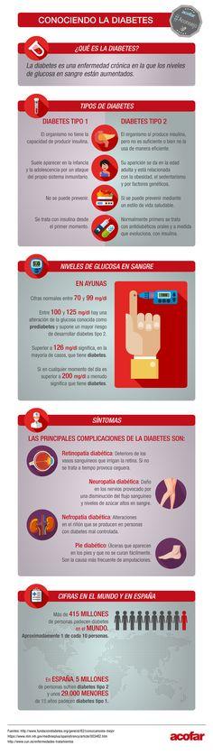 Acofar con el #DiaMundialdelaSalud dedicado a la diabetes. Aprende un poco más esta enfermedad con nuestra infografía.