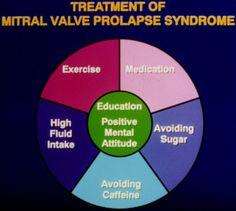 The Autonomic Disorders and Mitral Valve Prolapse Center of Birmingham, Alabama.