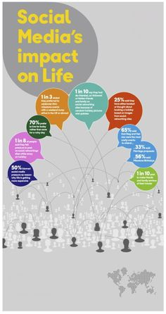 #SocialMedia Impact on Life #infographic