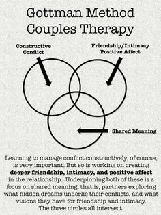 Gottmans Method Couples Therapy...