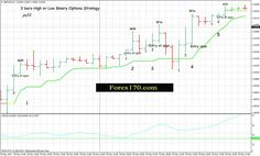 Markets:Forex, Stocks, Futures, Commodities, Tresury Bond. This Binary options strategy High/Low is for time 60 min or higher. Indicator Trend indicator; ADX( 14) >19 optional filter. Works only in trend Setup:2 bars in sequence bars must be either bullish or bearish. Also it must be in slope. Entry At open 3° candle. In the example below (GBP/USD H1) we have the formation of the 5 patterns 3 bars bullish with five victories. This Strategy is also a Scalping System exit for scalping at…
