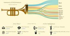 Music Major ~ Data Miner