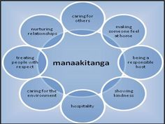 Manaakitanga is my Maori name given by the Ratana elders. While manaakitanga is but a singular word, it's important to note that it does not have a singular meaning or application. Manaakitanga and… School Resources, Teaching Resources, Teaching Ideas, Maori Songs, Teacher Registration, Treaty Of Waitangi, Waitangi Day, Maori Symbols, Learning Stories