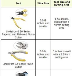 A Guide to Cutting Tools -- This chart tells you which pliers, cutters, nippers and other tools will cut which gauges of wire, beading cable and metal sheet. #diyjewelrymaking #jewelrymaking #jewelrymakingtools
