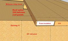 SIP CONSTRUCTION INFO