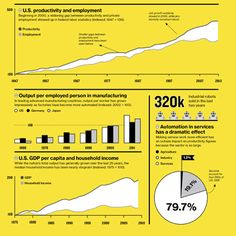 How Technology Is Destroying Jobs - Brynjolfsson, a prof at the MIT Sloan School, & his collaborator Andrew McAfee have been arguing for the last year & half that impressive advances in computer technology—from improved industrial robotics to automated translation services—are largely behind the sluggish employment growth of the last 10 to 15 years ... the MIT academics foresee dismal prospects for jobs as these new technologies are adopted  in manufacturing, clerical, retail work…
