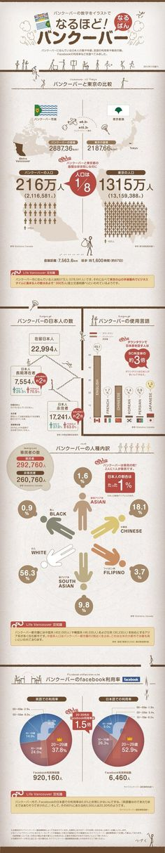 Japanese live in Vancouver Infographic Information Design, Information Graphics, Design Art, Web Design, Graphic Design, Book Layout, Life Pictures, Japanese Design, Data Visualization