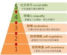 [圖解] 漸進學習5種情緒智力,有效處理職場人際關係