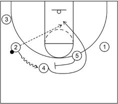 Princeton offense emphasizes passing, cutting, and screening to create scoring opportunities via high post action, the Chin series and more. Youth Basketball Drills, Basketball Plays, Things That Bounce, Hoop, Flare, Student, Frame, Hula Hooping