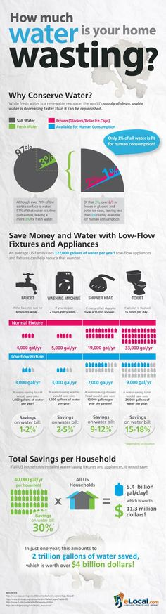 Home Water Conservation Infographic. We replaced our water hog toilets dishwasher shower heads and washing machine. Installed drip irrigation for drought tolerant yard.