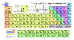 Periodic table large-es - Tabla periódica de los elementos - Wikipedia, la enciclopedia libre