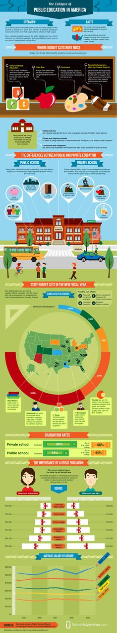This isn't really an idea per say, but I loev info-graphics and this one highlights the clear difference between private and public education and the problems they face. Searched Public Education
