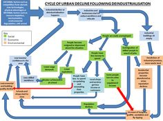 Image result for cycle of urban decline following industrialisation