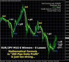 200 pip Daily Profit Current Time