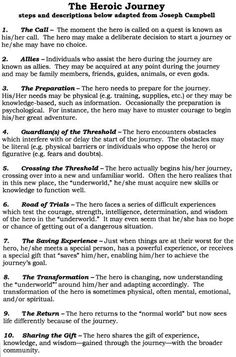 """Handout: """"The Hero's Journey: steps and descriptions below adapted from Joseph Campbell"""" (author unknown) . Book Writing Tips, Writing Resources, Writing Help, Writing Skills, Writing Prompts, Writing Fantasy, Writing Characters, Hero's Journey, Fiction Writing"""
