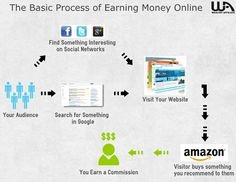 A Work at Home Business Idea to Make Money Online
