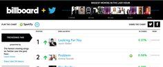 Twitter y Billboard presentan el primer ranking musical en tiempo real