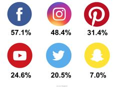 When it comes to engagement on social media platforms, Facebook and Facebook-owned Instagram continue to dominate. Bloglovin's November…
